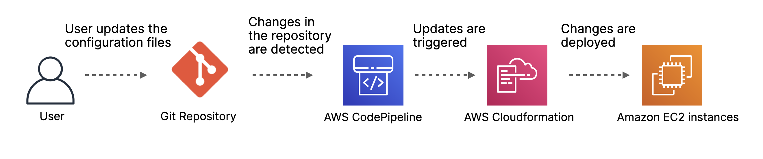 GitOps practices within your CI/CD pipeline on AWS