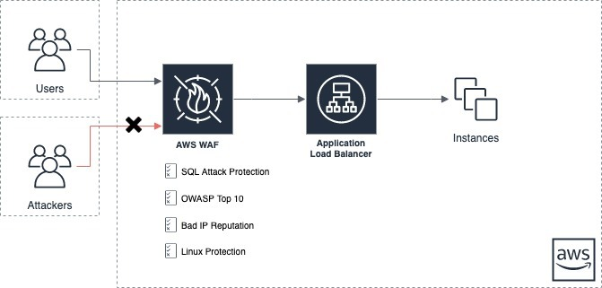 Protecting Web Applications Against Attacks